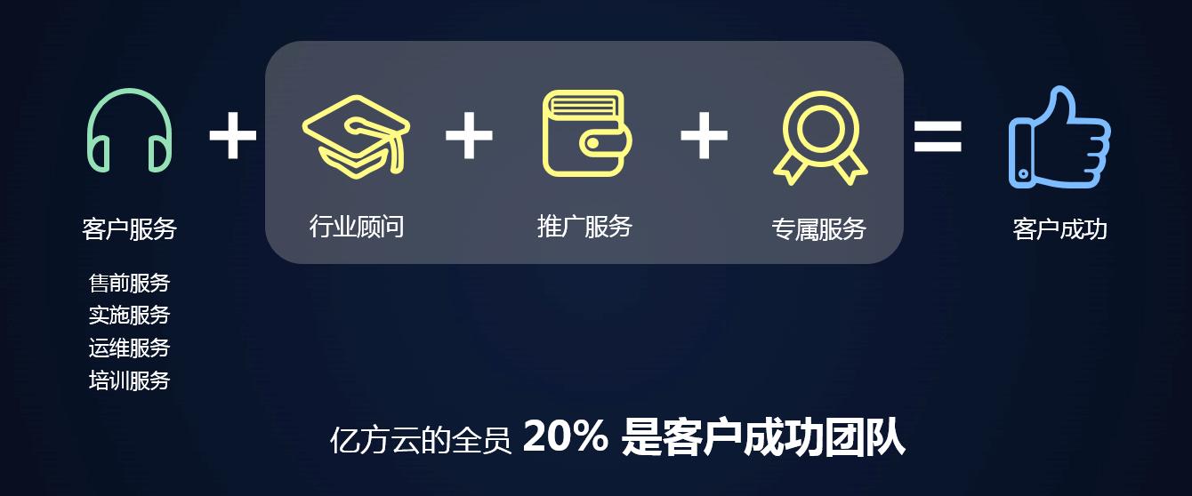 亿方云客户成功体系
