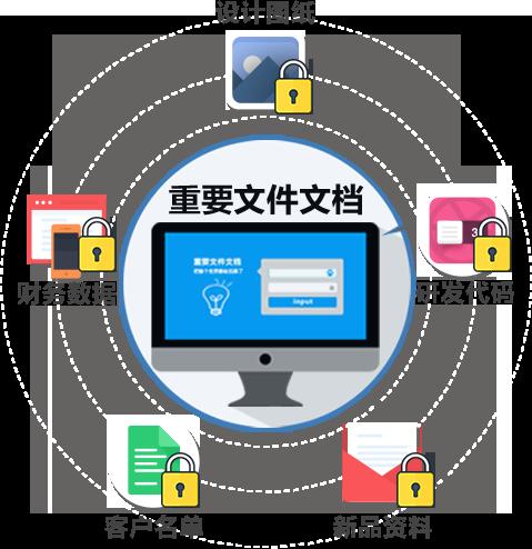 数据安全(防止数据泄密)